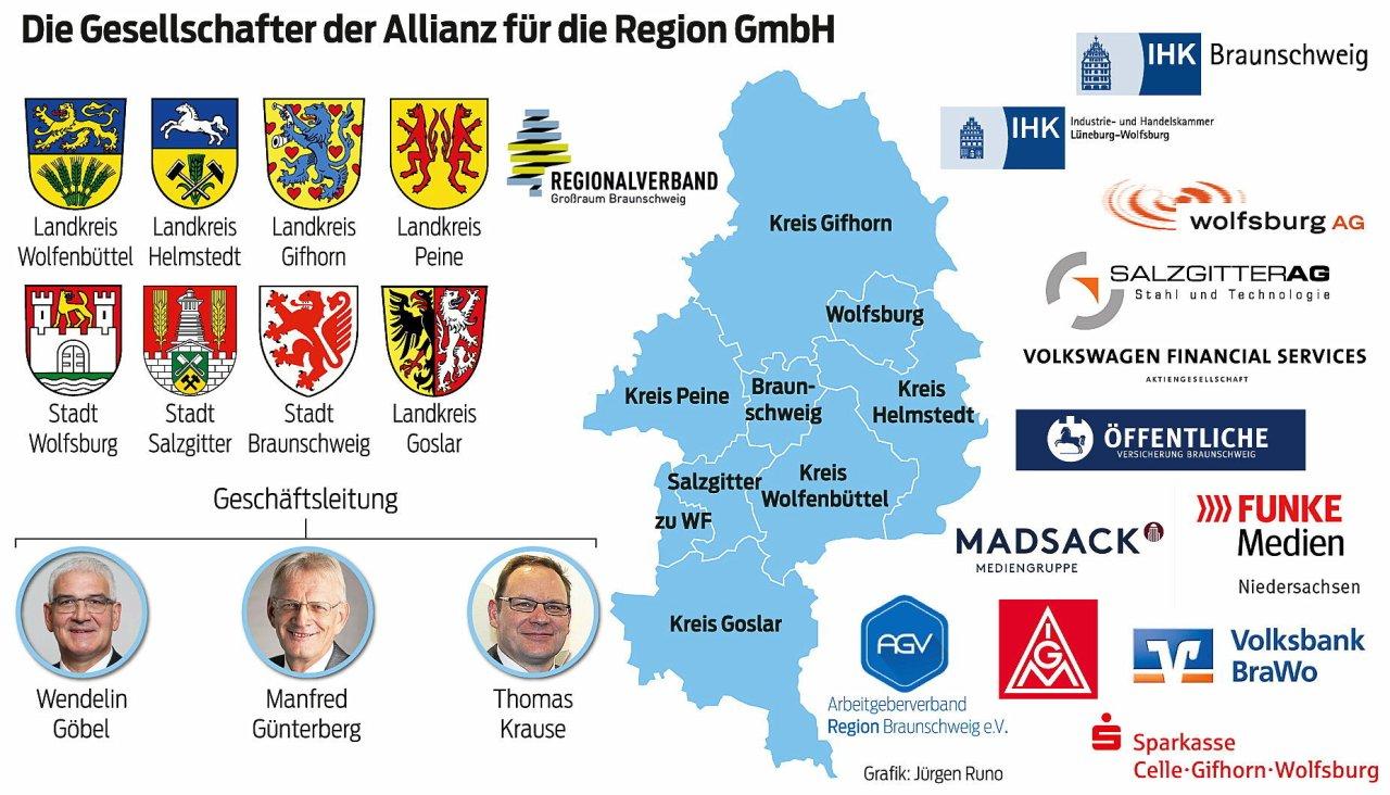 Die 21 Gesellschafter der Allianz für die Region.