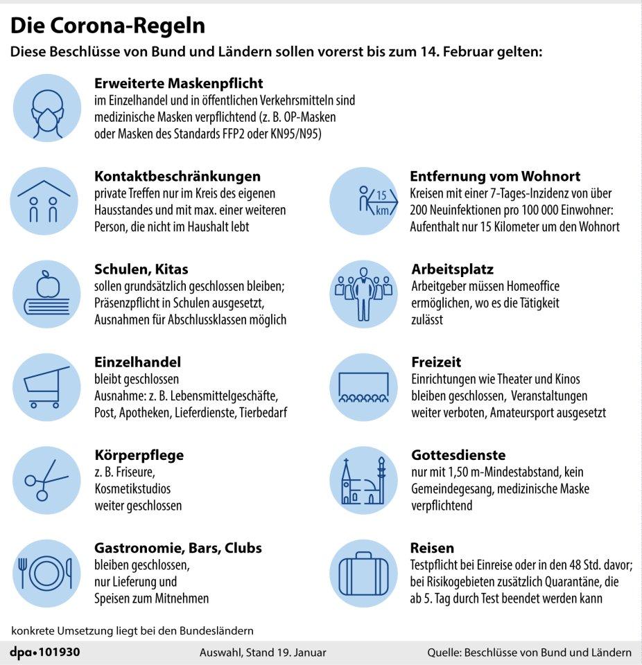 Die Corona-Regeln seit Januar (Auswahl). Die konkrete Umsetzung liegt bei den Bundesländern.